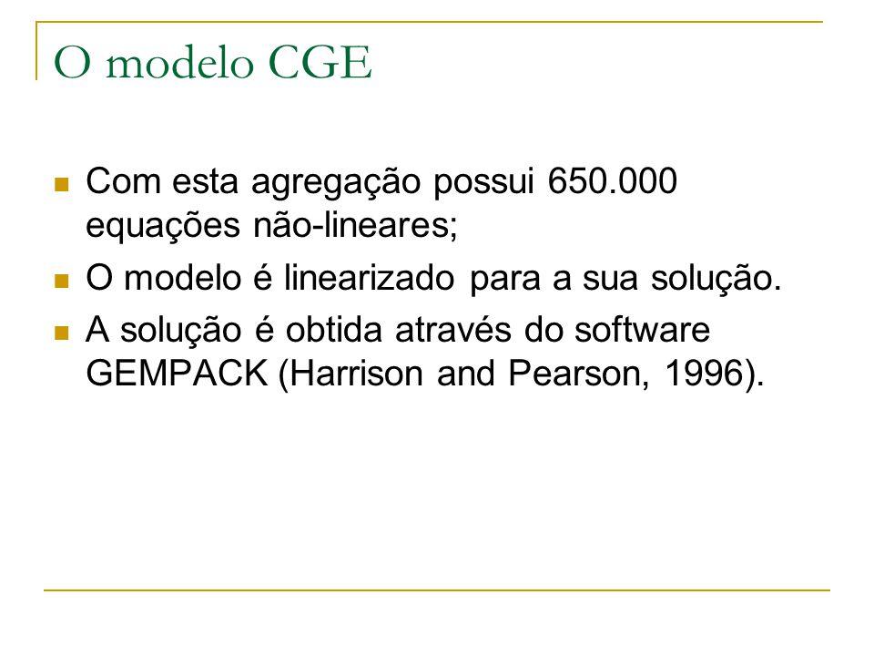 O modelo CGE Com esta agregação possui 650.000 equações não-lineares;