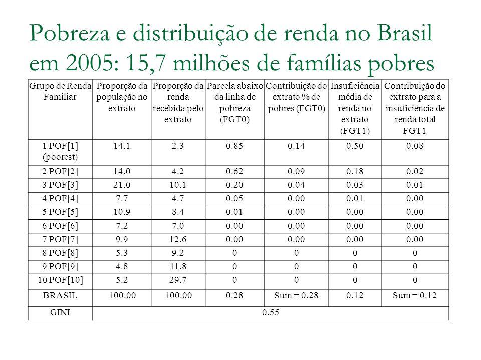 Pobreza e distribuição de renda no Brasil em 2005: 15,7 milhões de famílias pobres