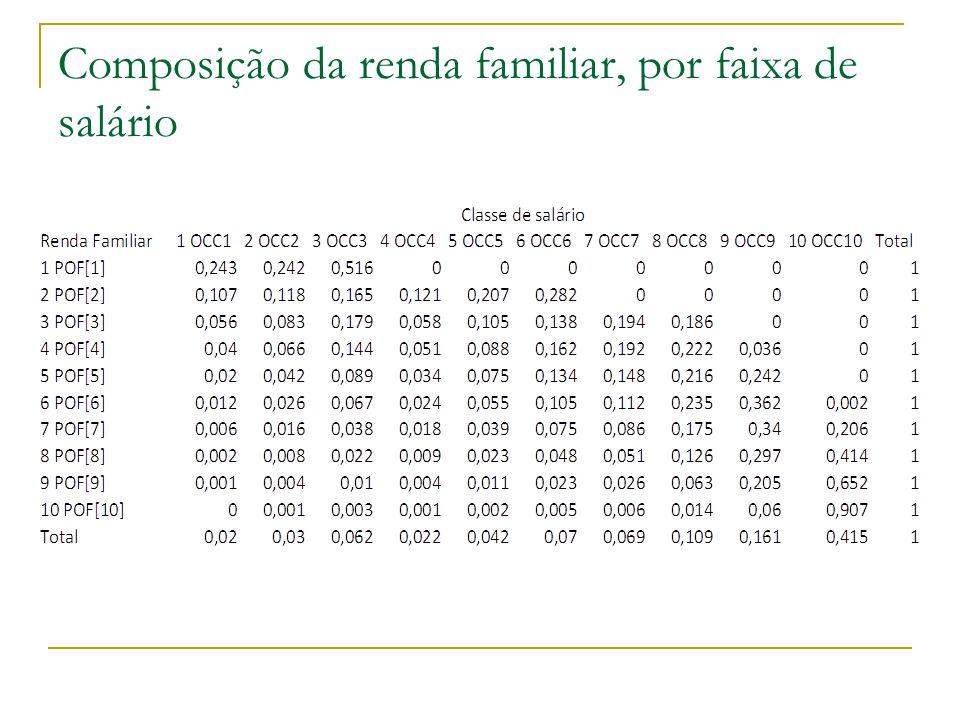 Composição da renda familiar, por faixa de salário