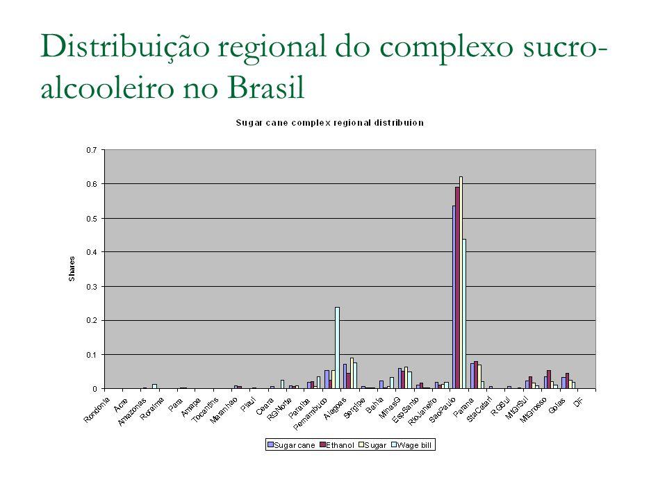 Distribuição regional do complexo sucro-alcooleiro no Brasil
