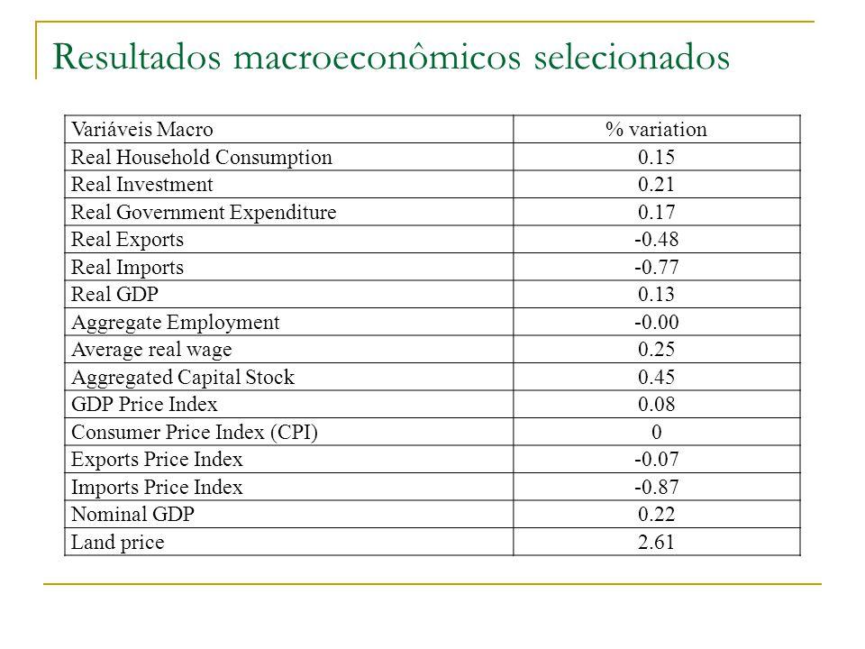 Resultados macroeconômicos selecionados