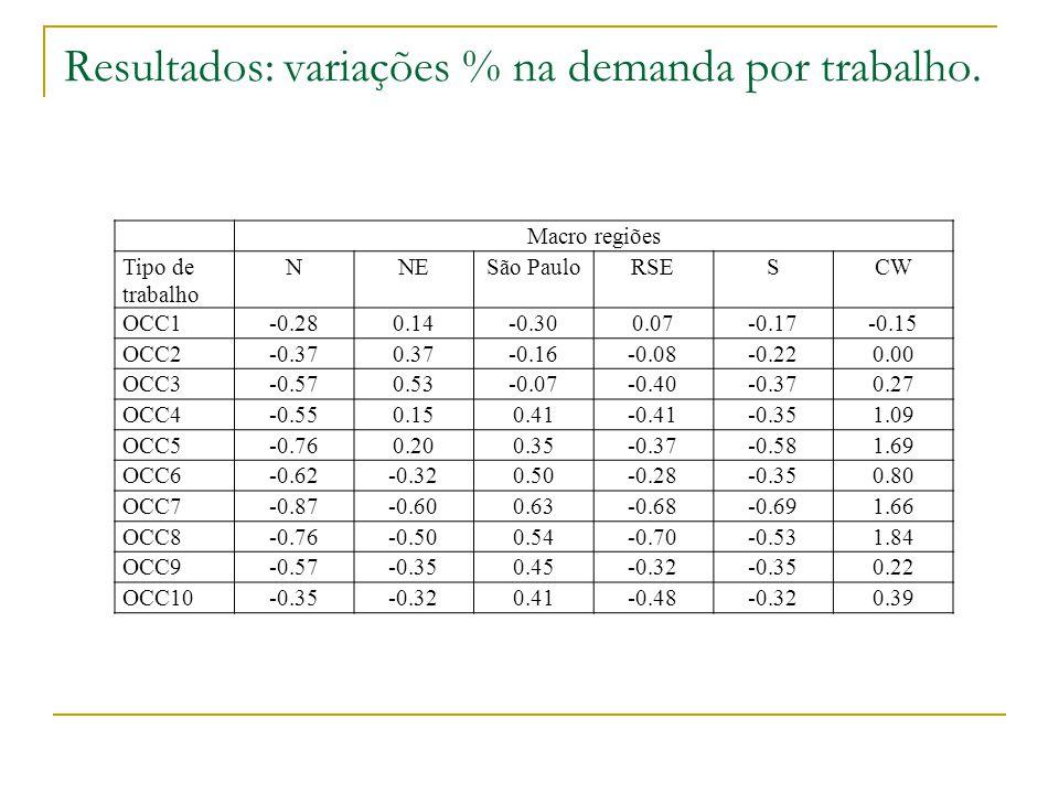 Resultados: variações % na demanda por trabalho.
