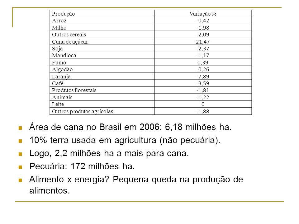 Área de cana no Brasil em 2006: 6,18 milhões ha.