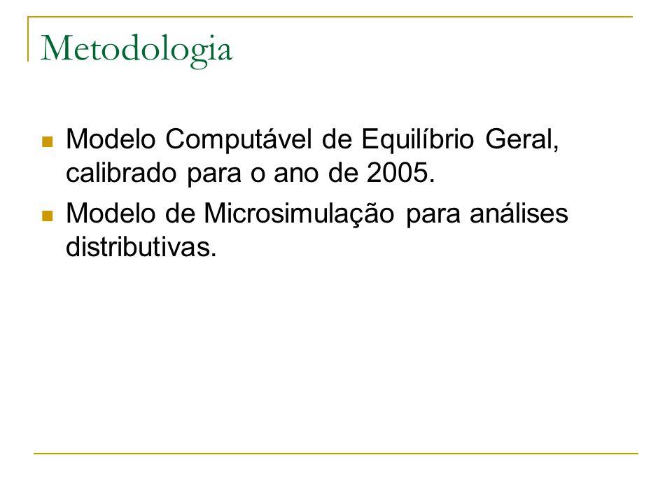 Metodologia Modelo Computável de Equilíbrio Geral, calibrado para o ano de 2005.