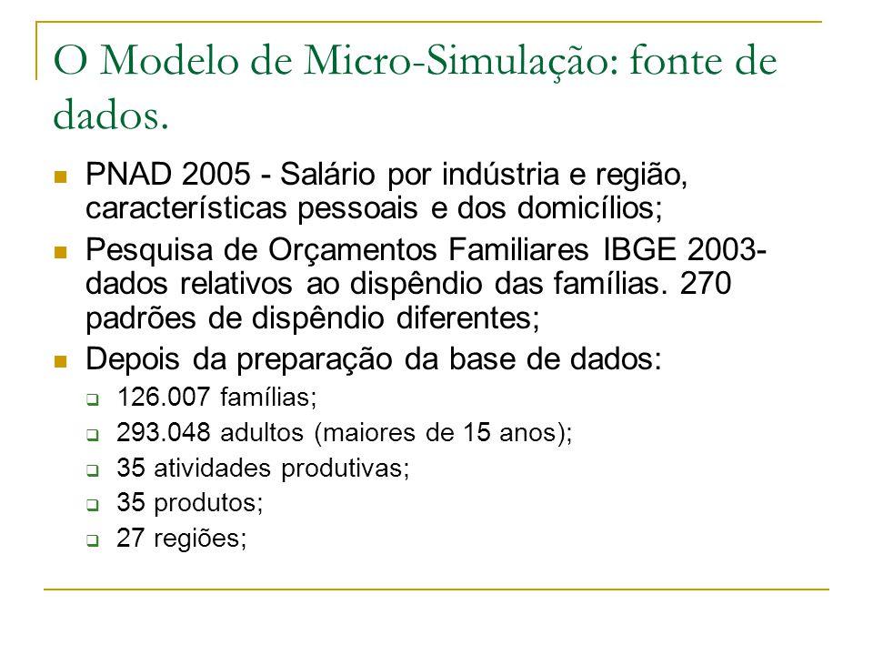 O Modelo de Micro-Simulação: fonte de dados.