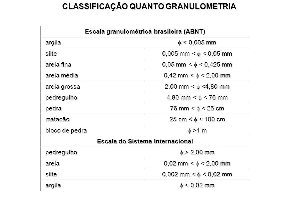 CLASSIFICAÇÃO QUANTO GRANULOMETRIA