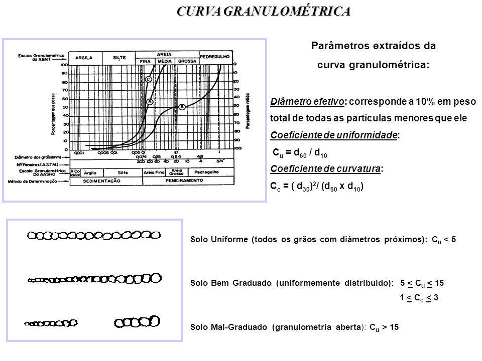 Parâmetros extraídos da curva granulométrica: