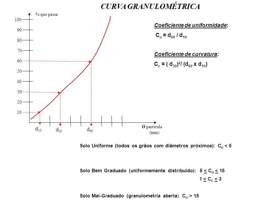 CURVA GRANULOMÉTRICA Coeficiente de uniformidade: Cu = d60 / d10