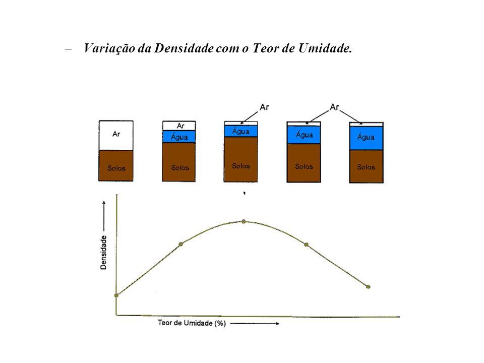 Variação da Densidade com o Teor de Umidade.