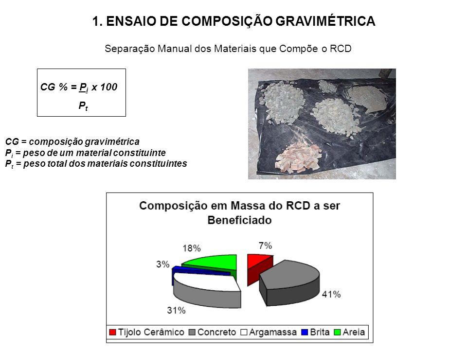 1. ENSAIO DE COMPOSIÇÃO GRAVIMÉTRICA