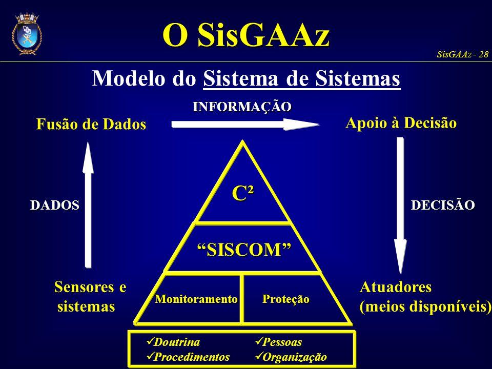 Modelo do Sistema de Sistemas