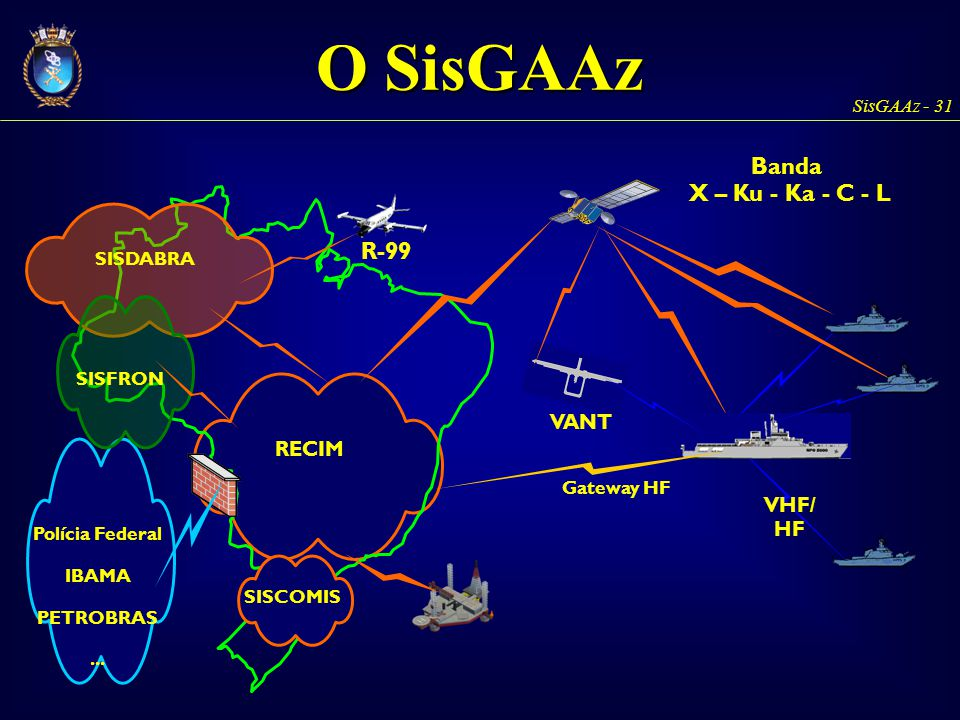 O SisGAAz Banda X – Ku - Ka - C - L R-99 VANT RECIM VHF/HF