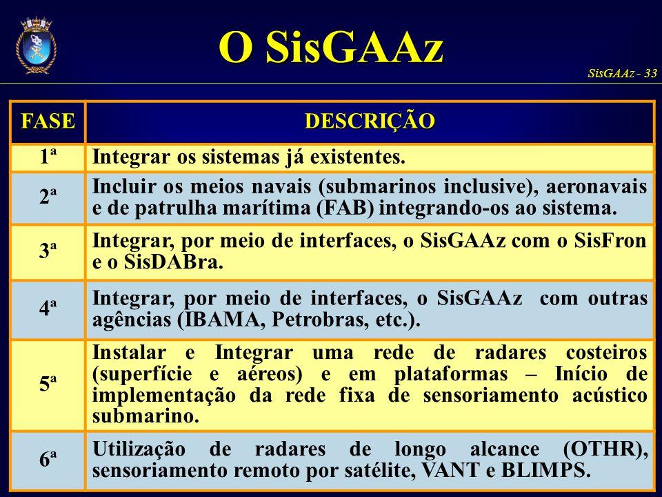 O SisGAAz FASE DESCRIÇÃO 1ª Integrar os sistemas já existentes. 2ª