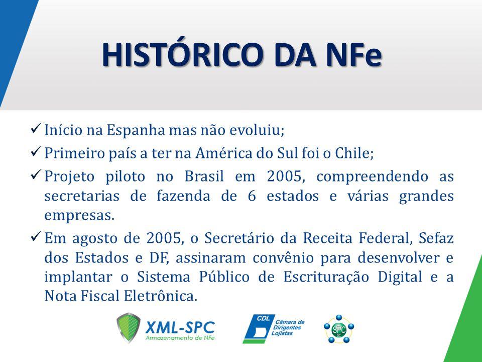 HISTÓRICO DA NFe Início na Espanha mas não evoluiu;