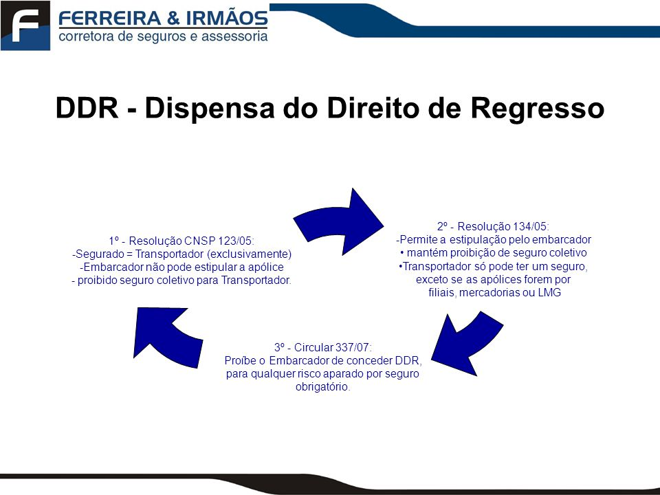 DDR - Dispensa do Direito de Regresso