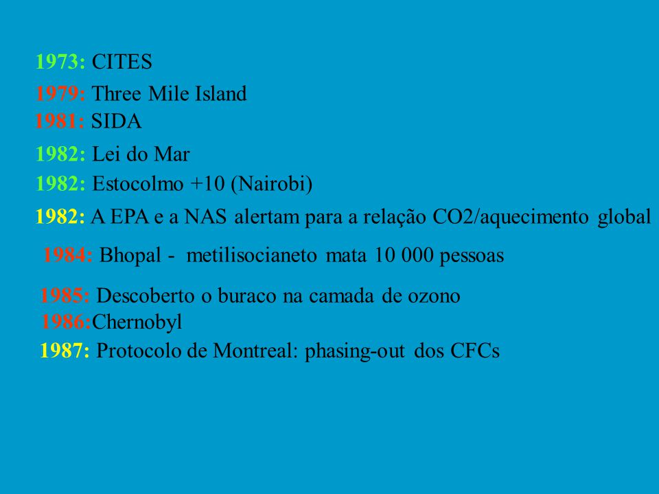 1973: CITES 1979: Three Mile Island. 1981: SIDA. 1982: Lei do Mar. 1982: Estocolmo +10 (Nairobi)