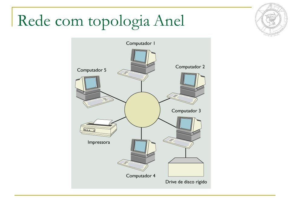 Rede com topologia Anel