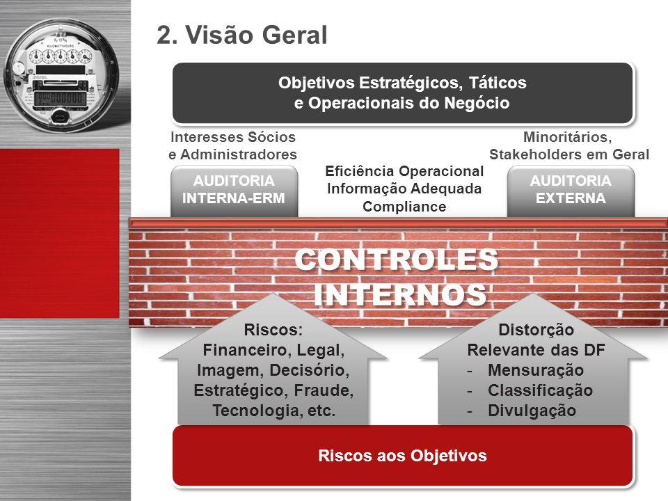 CONTROLES INTERNOS 2. Visão Geral Objetivos Estratégicos, Táticos