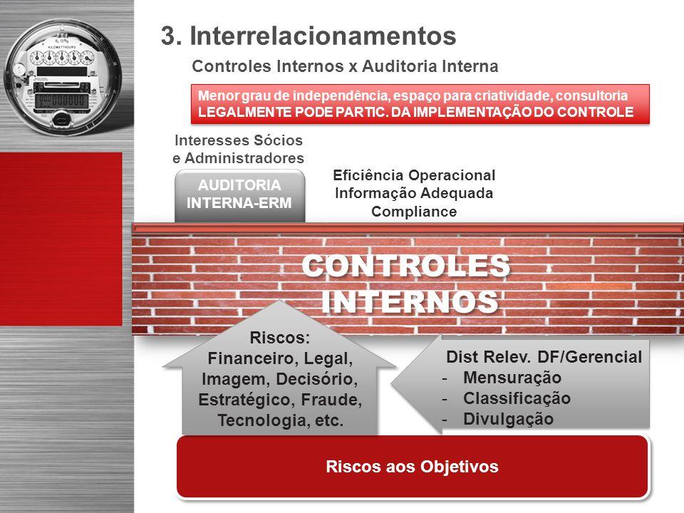 Eficiência Operacional AUDITORIA INTERNA-ERM Dist Relev. DF/Gerencial
