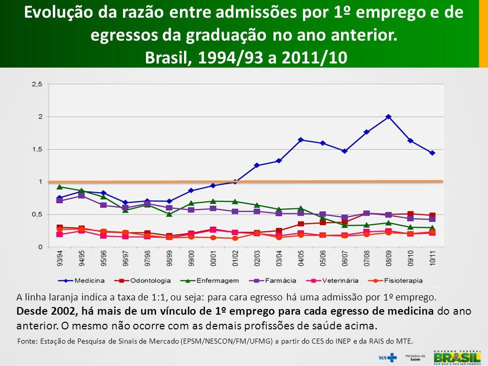Evolução da razão entre admissões por 1º emprego e de egressos da graduação no ano anterior. Brasil, 1994/93 a 2011/10