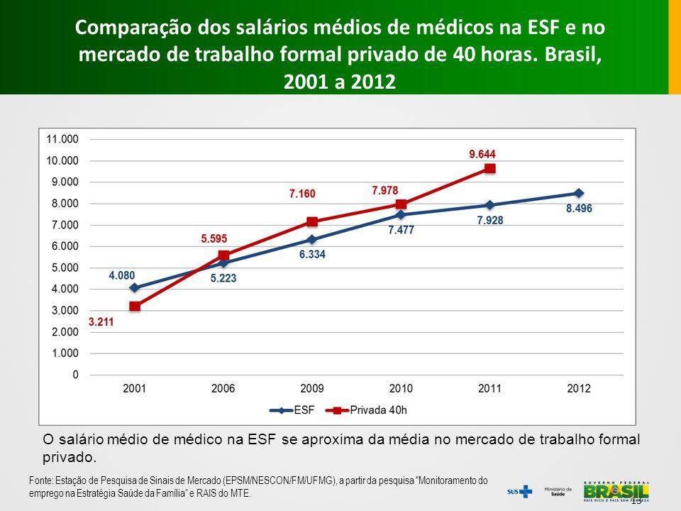 Comparação dos salários médios de médicos na ESF e no mercado de trabalho formal privado de 40 horas. Brasil, 2001 a 2012