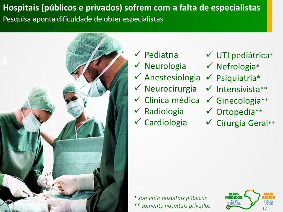 Hospitais (públicos e privados) sofrem com a falta de especialistas