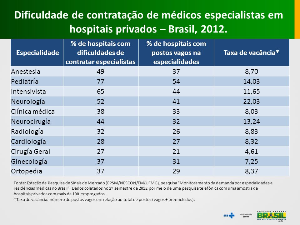Dificuldade de contratação de médicos especialistas em hospitais privados – Brasil, 2012.