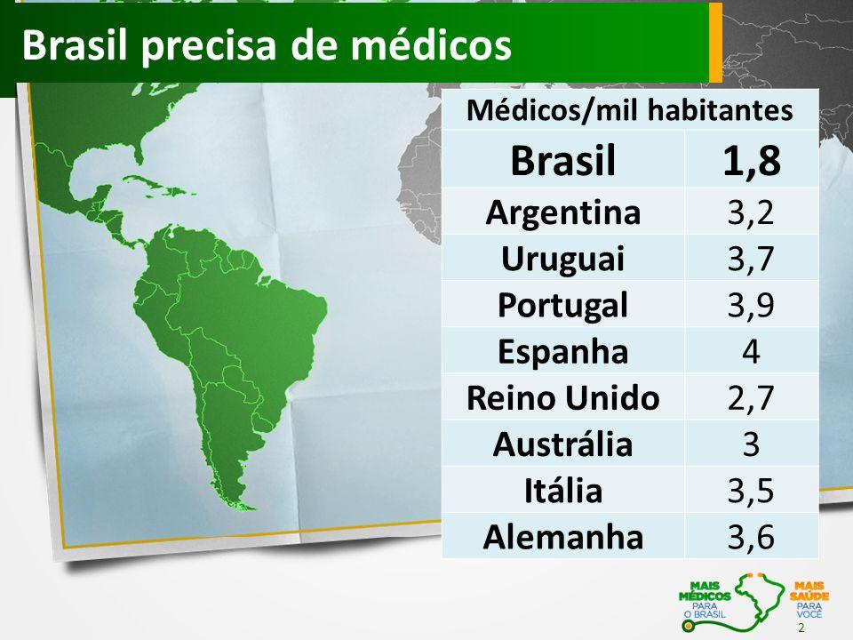 Médicos/mil habitantes