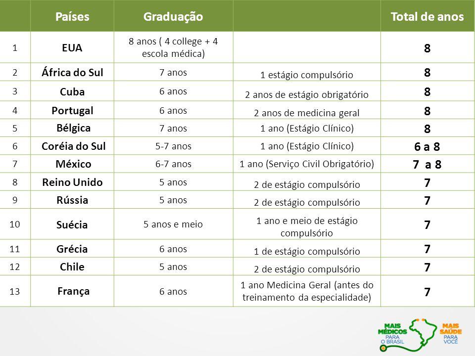 Países Graduação Total de anos 8 6 a 8 7 a 8