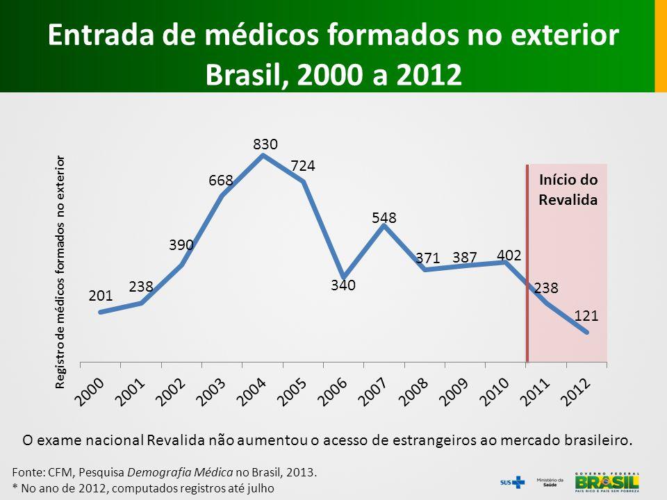 Entrada de médicos formados no exterior Brasil, 2000 a 2012