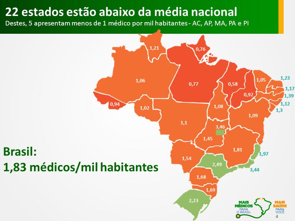 1,83 médicos/mil habitantes