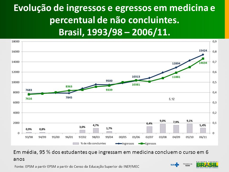 Evolução de ingressos e egressos em medicina e percentual de não concluintes.