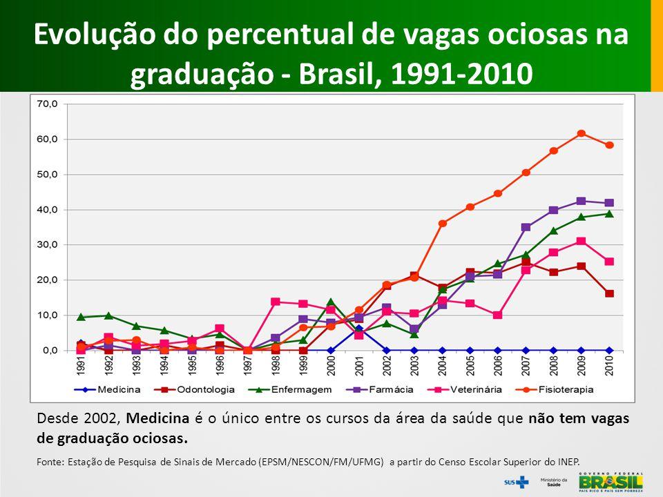 Evolução do percentual de vagas ociosas na graduação - Brasil, 1991-2010