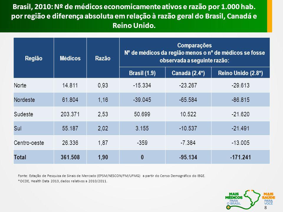 Brasil, 2010: Nº de médicos economicamente ativos e razão por 1