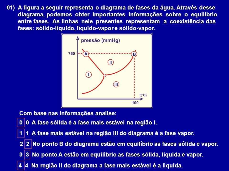 01) A figura a seguir representa o diagrama de fases da água