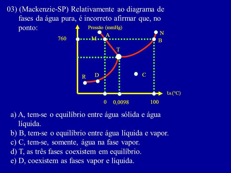 03) (Mackenzie-SP) Relativamente ao diagrama de