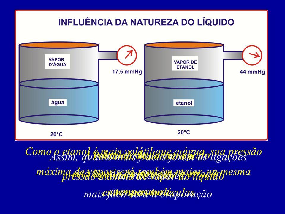A volatilidade de um líquido está ligada diretamente à atração