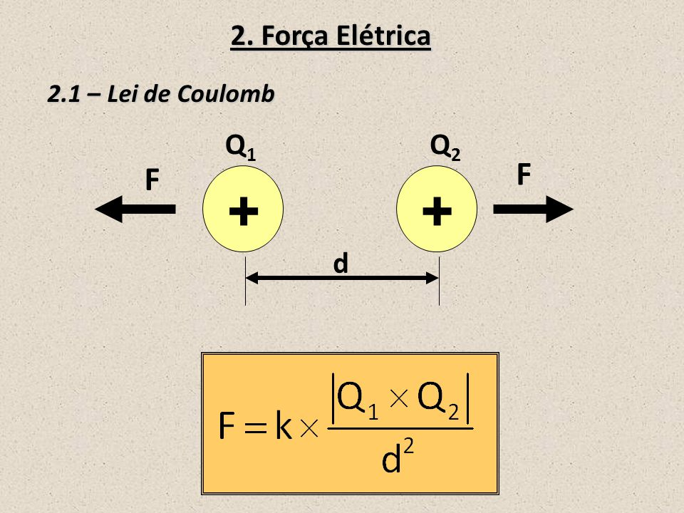 2. Força Elétrica 2.1 – Lei de Coulomb Q1 Q2 F F + + d