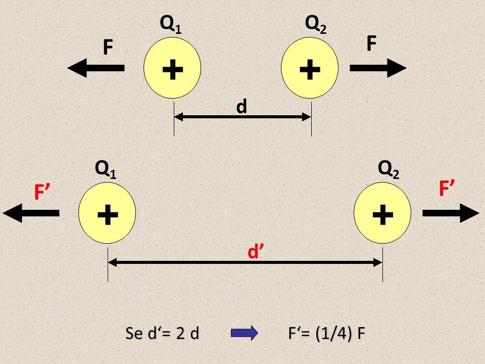 Q1 Q2 F F + + d Q1 Q2 F' F' + + d' Se d'= 2 d F'= (1/4) F