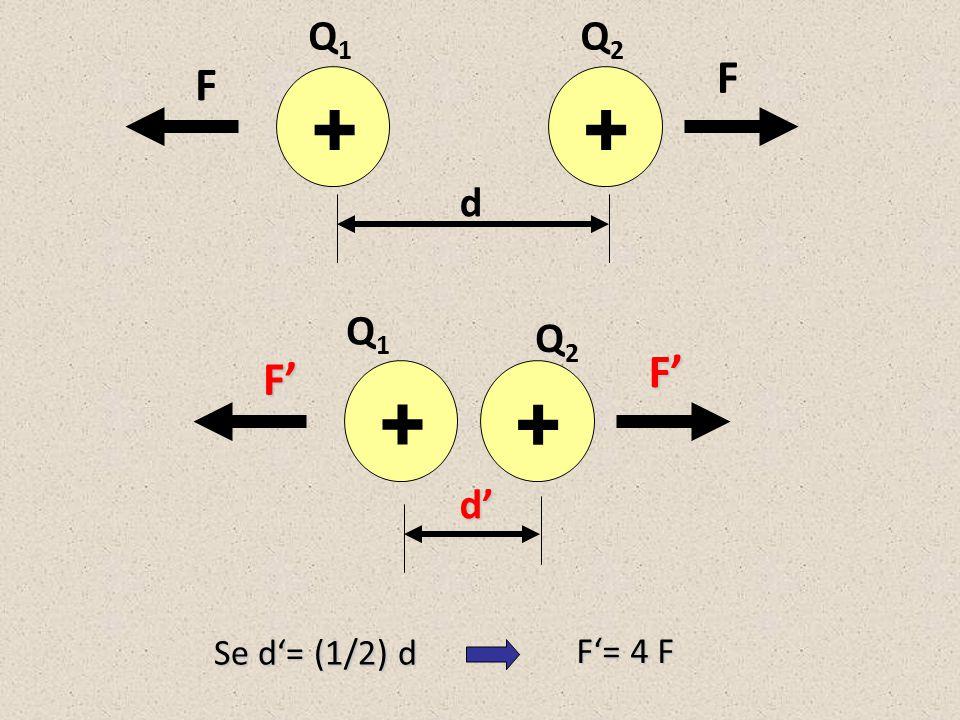 Q1 Q2 F F + + d Q1 Q2 F' F' + + d' Se d'= (1/2) d F'= 4 F