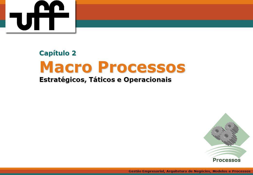 Macro Processos Estratégicos, Táticos e Operacionais