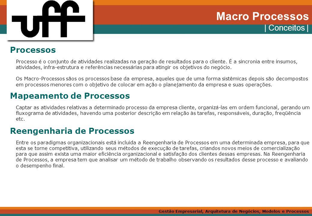 Macro Processos | Conceitos | Processos Mapeamento de Processos