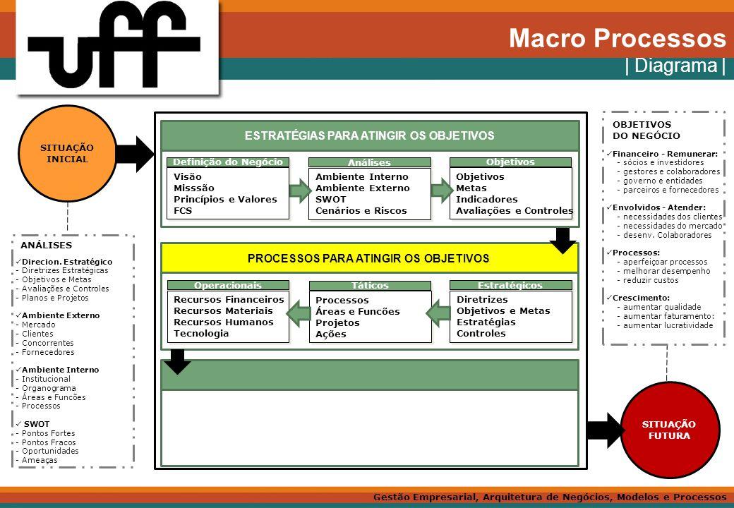 Macro Processos | Diagrama | ESTRATÉGIAS PARA ATINGIR OS OBJETIVOS
