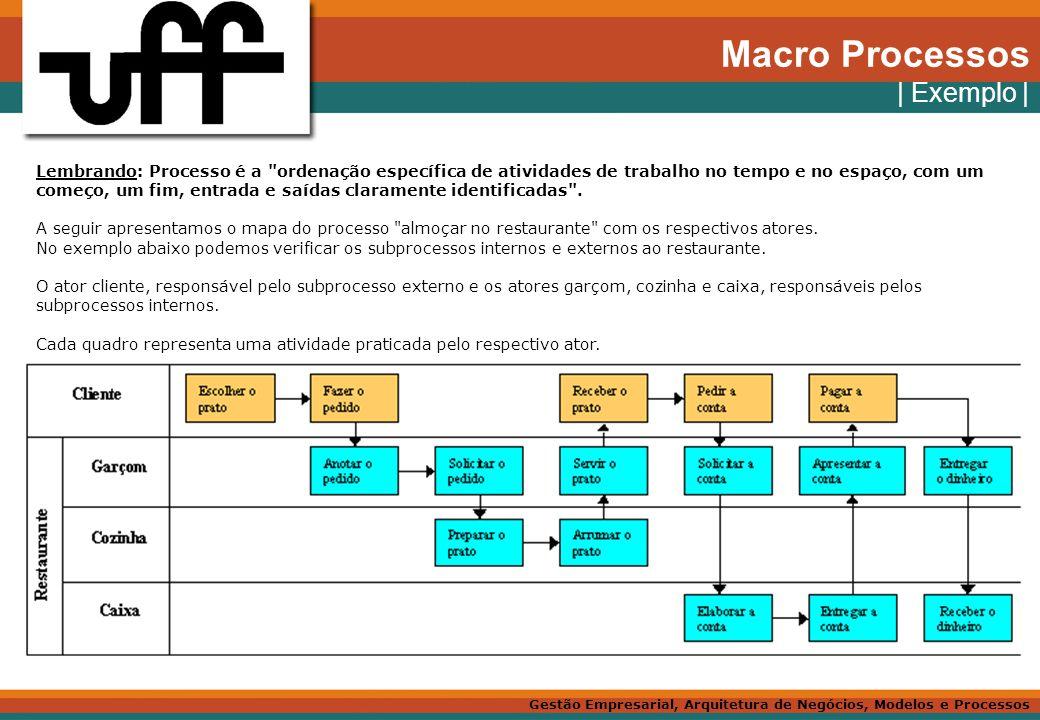 Macro Processos | Exemplo |
