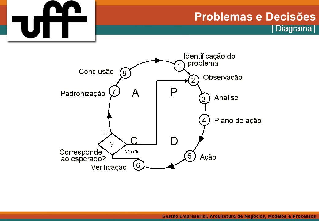 Problemas e Decisões | Diagrama |
