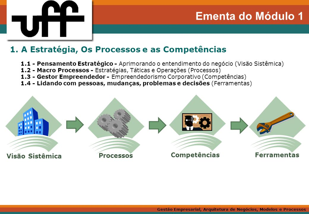 Ementa do Módulo 1 1. A Estratégia, Os Processos e as Competências