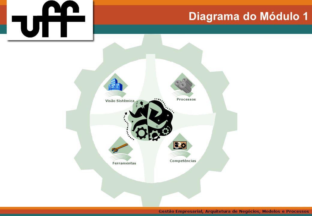 Diagrama do Módulo 1 Processos Visão Sistêmica Competências