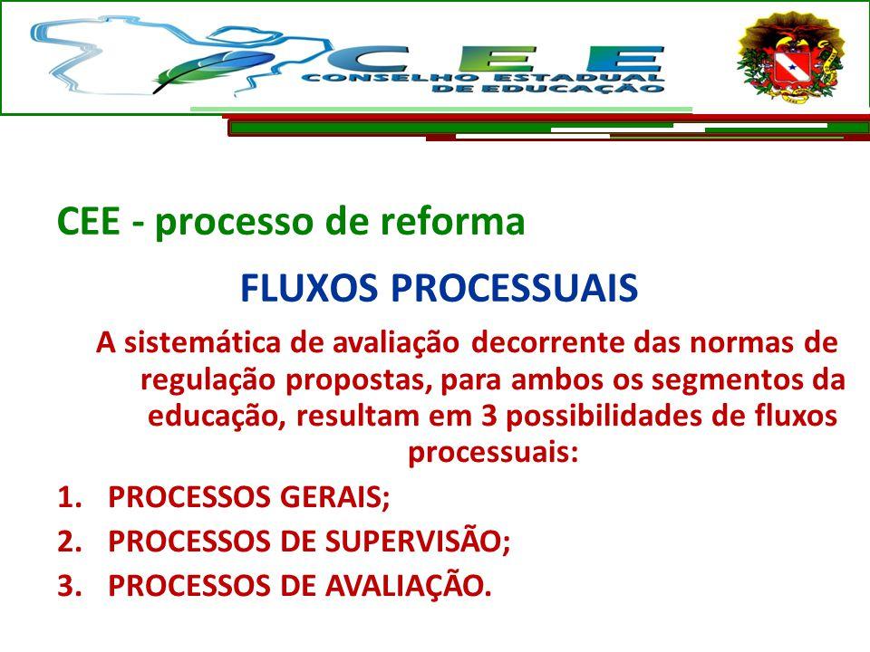 CEE - processo de reforma FLUXOS PROCESSUAIS