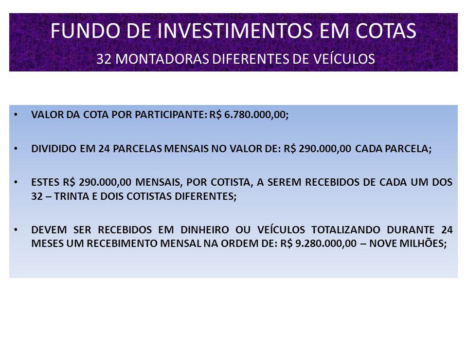 FUNDO DE INVESTIMENTOS EM COTAS 32 MONTADORAS DIFERENTES DE VEÍCULOS