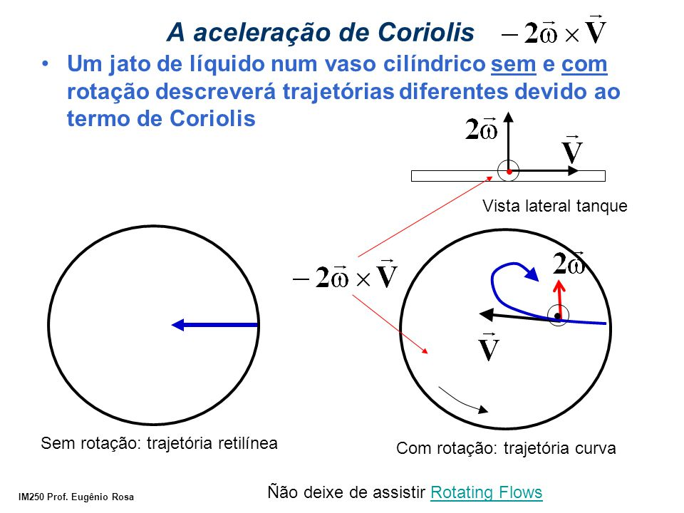 A aceleração de Coriolis